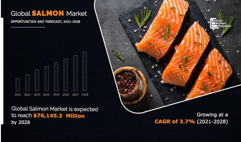 Global salmon market by Allied Analytics