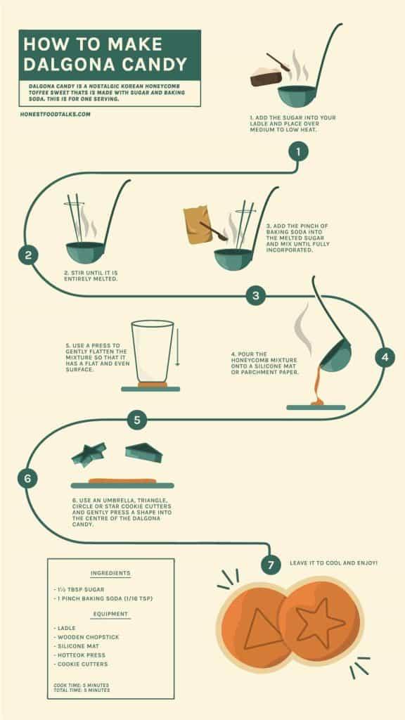 How to make Dalgona Infographic